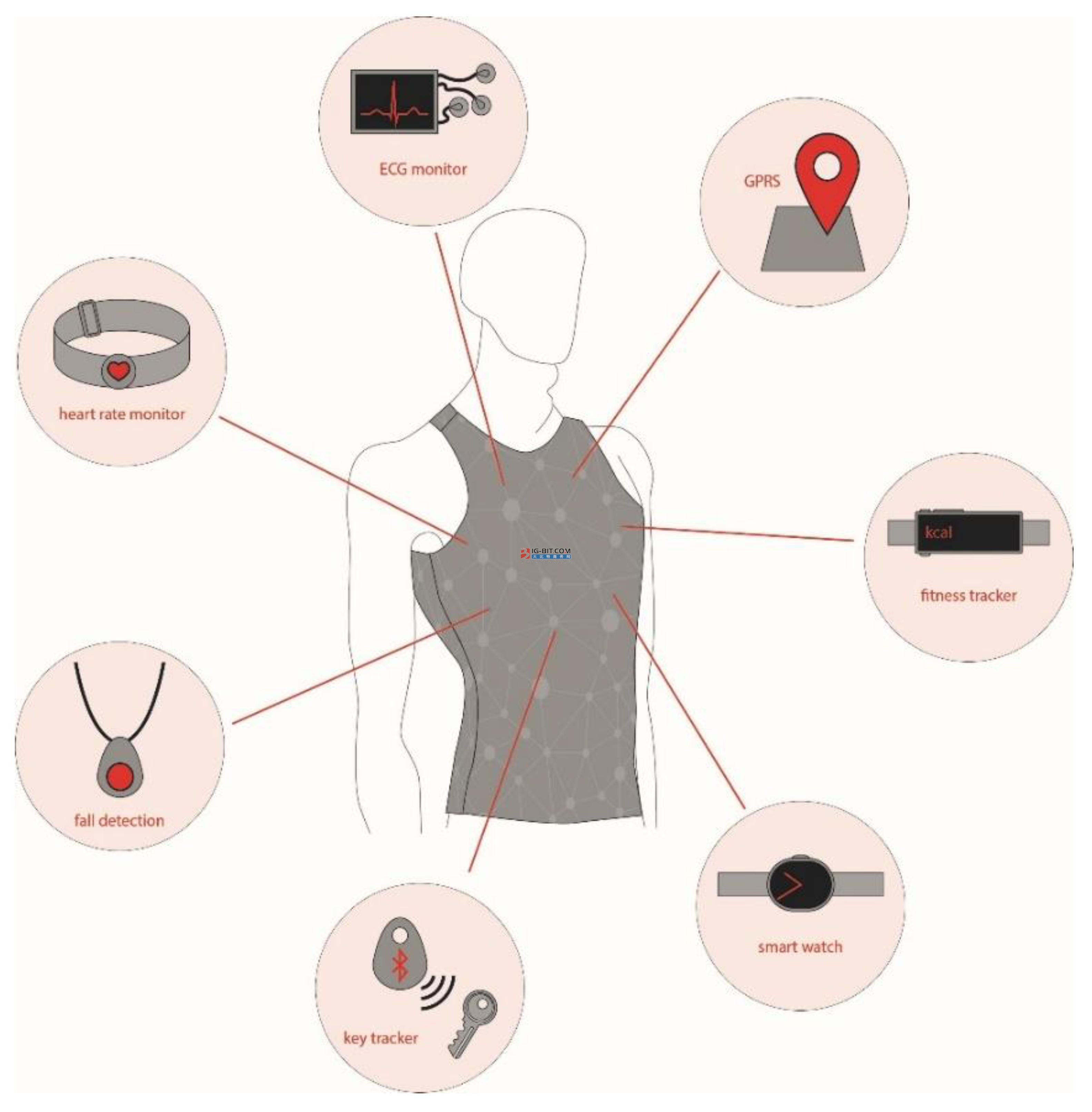 """爱邦智能科技:解决智能监护设备""""穿""""的问题,推出医疗级柔性智能心电监护服"""