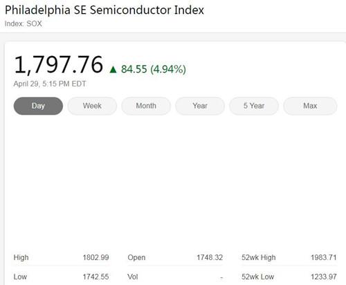 美国三大股指周三全线大涨 费城半导体指数上涨4.94%