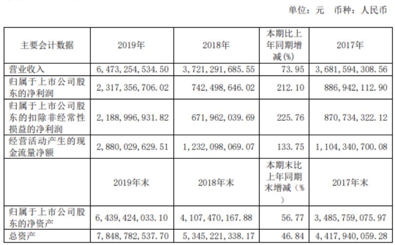 多项业务全面开花 汇顶科技2019年净利增长212%