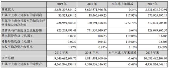 长盈精密2019年归母净利大增118% 连接器、新能源车、工业互联网等新兴业务强势增长