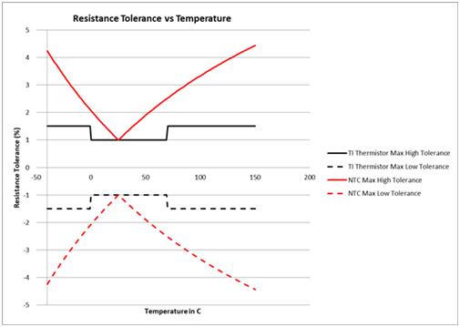 如何为温度传感器选择正确的热敏电阻