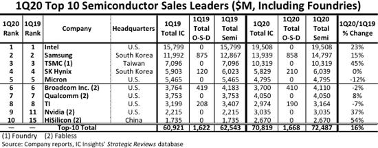 最新十大半導體廠商排名,華為海思創歷史