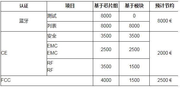 芯片组方法和模块化方法的成本比较