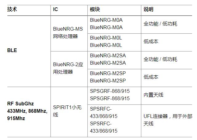 意法半导体提供的射频芯片组和相关模块见下表