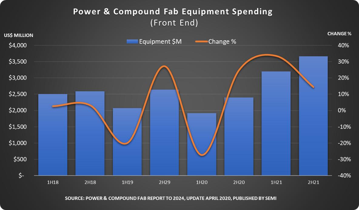 全球功率ji化合物半导ti设备支出下半年复苏,明年将chuang高