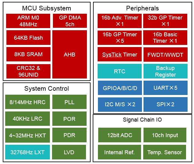 芯海32位信号链MCU CS32F030!一天内完成血氧仪方案移植