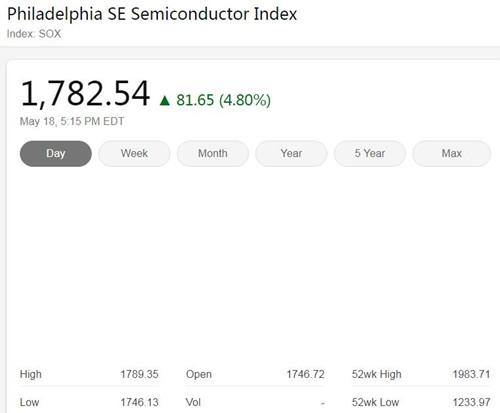 美國三大股指周一全線大漲 費城半導體指數漲4.8%