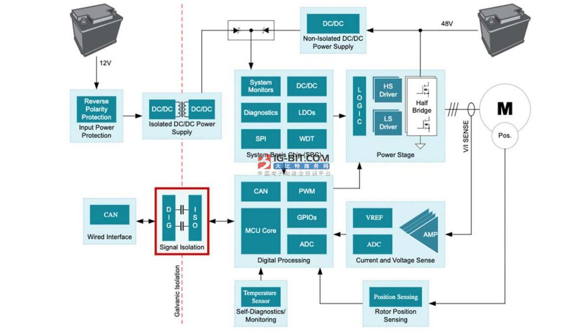 為什么信號隔離在48V HEV/EV系統中十分重要