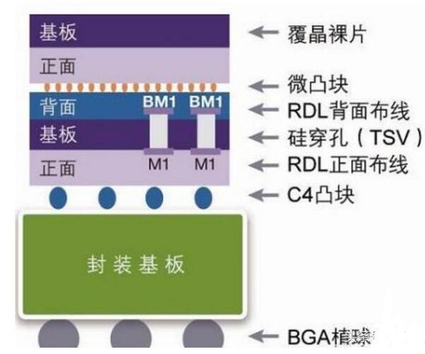 集成电路3D封装技术的发展史