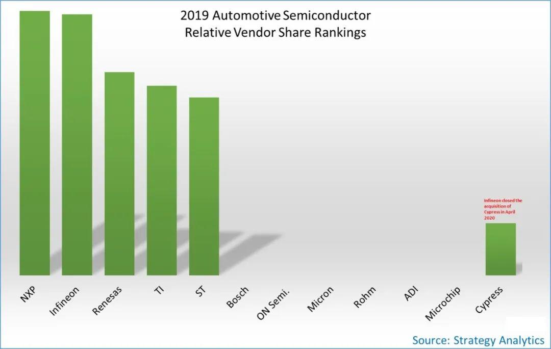 Strategy Analytics:2019年汽車半導體廠商總收益372億美元  同比下降了1.3%