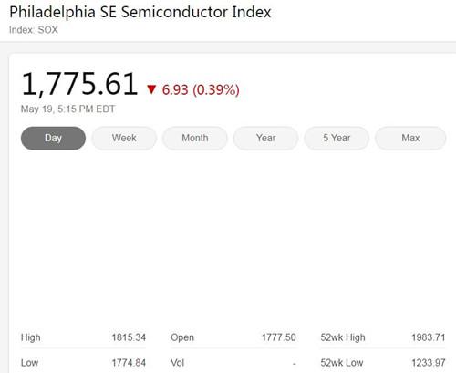 美國三大股指周二收低 費城半導體指數下跌0.39%