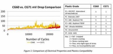 连接器润滑剂将如何改善新能源汽车电气性能?