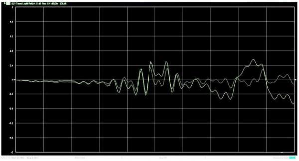 电缆频率反应