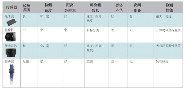 ji器人ying用中的haomi波雷dachuan感器