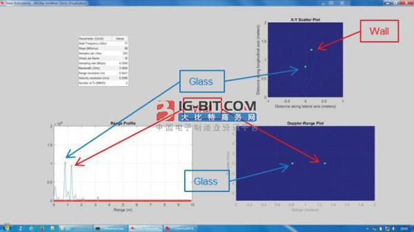 图 3.显示玻璃板和墙板检测的试验结果