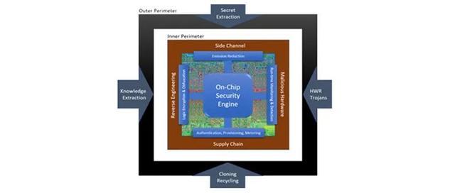 """美国DARPA联手芯片设计团队,拟推出""""最安全""""芯片"""