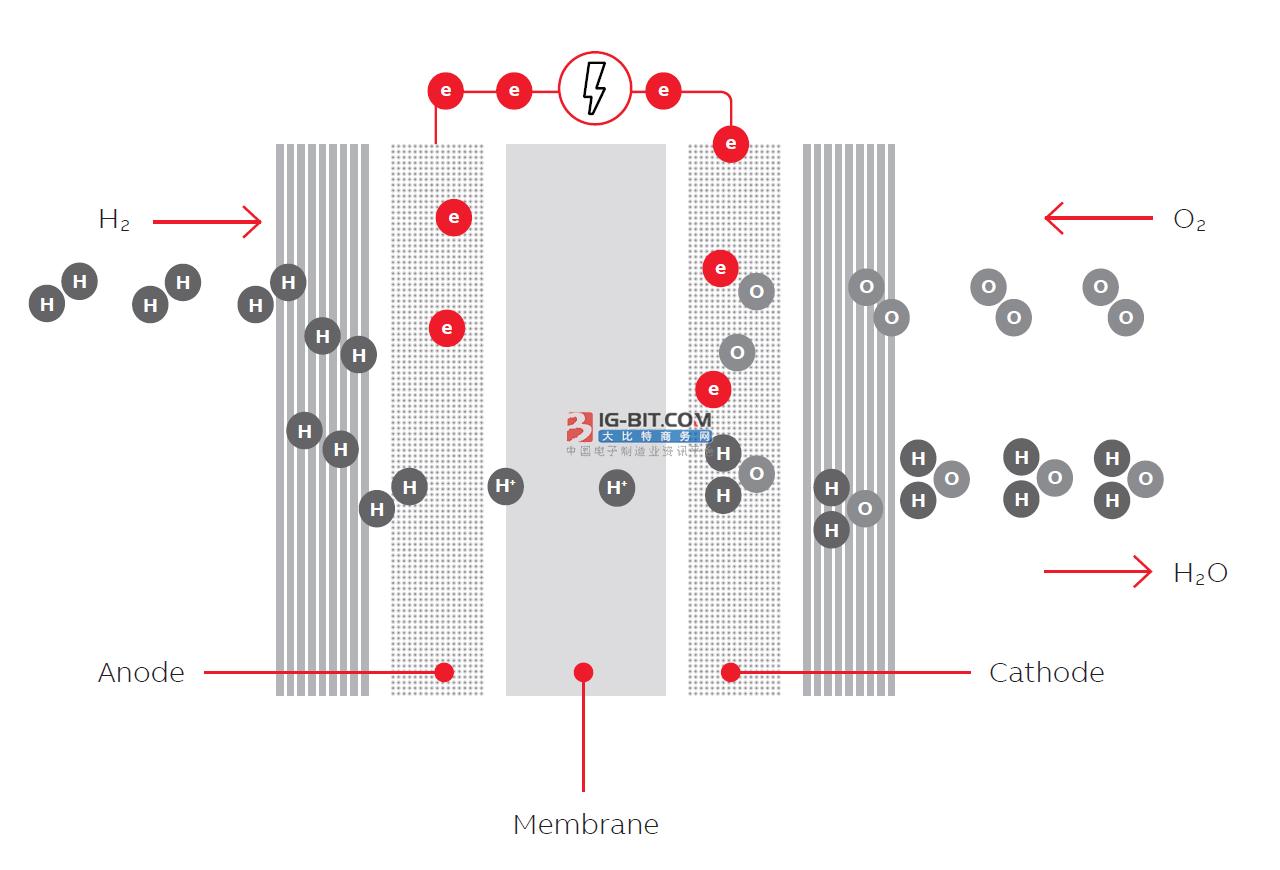 戴姆勒和劳斯莱斯开发燃料电池发电机