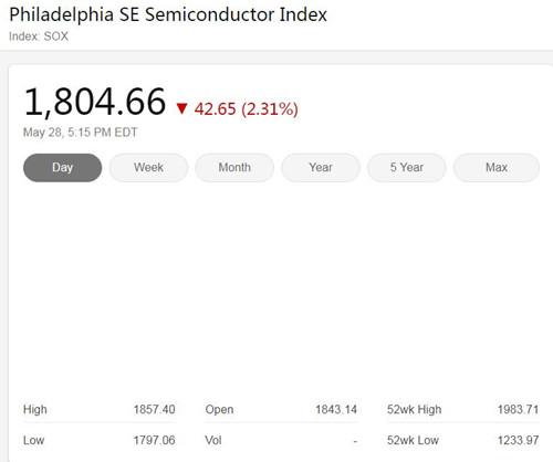 美国三大股指周四收低 费城半导体指数下跌2.31%
