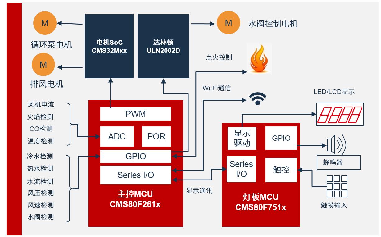 中微股份基于CMS80F系列智能恒溫機控制方案
