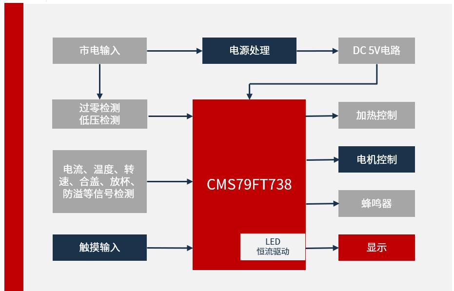中微股份基于CMS79FT系列無電容觸摸破壁機方案