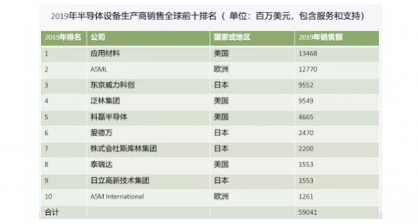 全球半导体设备海外公司寡头垄断,加速半导体设备国产化势不可挡