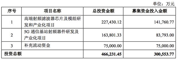 卓胜微拟定增募资不超30亿元,投资高端射频滤波器芯片及模组等项目