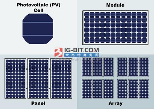 光伏電池技術迭代勢在必行,行業格局或將面臨洗牌