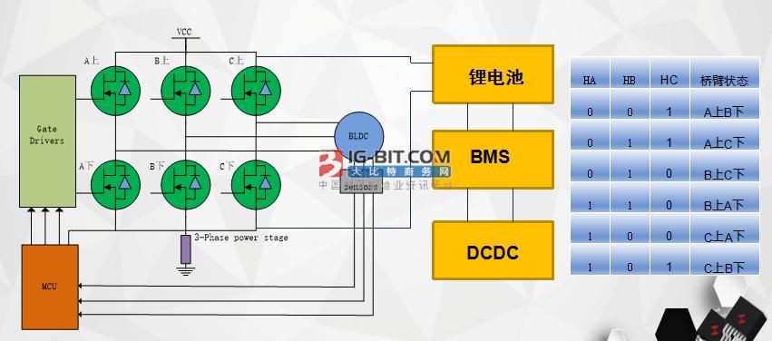 在線直播:華羿微電電機驅動系統解決方案