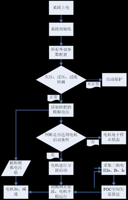 在线直播:华羿微电电机驱动系统解决方案