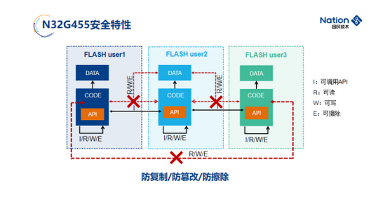 jing彩回顾:高效能BLDC电机控制MCU及jie决方案