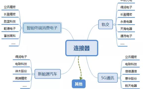 连接器行业各大细分市场概况