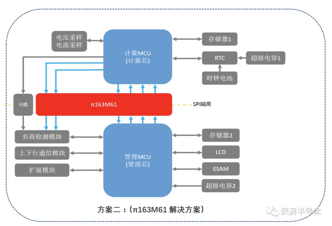 荣湃数字隔离器-助力仪表行业提升产品和系统安全