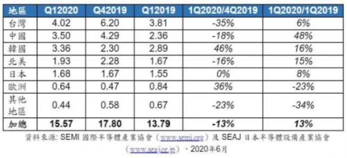 全球半导体设备销售见好:全球增长13%,中国涨幅最高