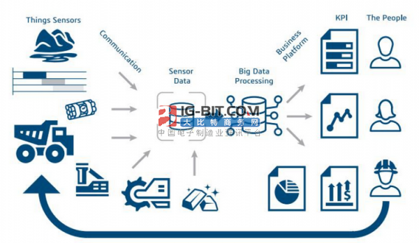 """""""新基建""""重新定義未來大數據基礎架構"""
