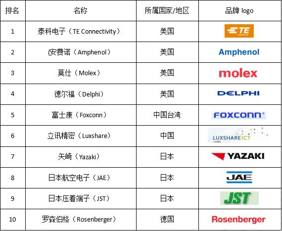 今年排名有变化吗? 盘点全球连接器企业TOP10