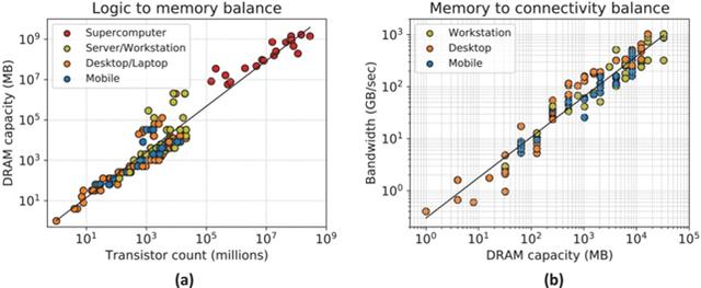 半导体工艺节点成了数字游戏,是时候换个度量标准了?
