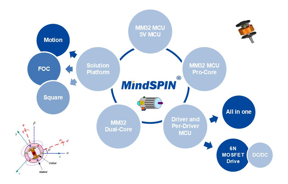 灵动MM32 MindSPIN系列MCU —— 电机驱动的得力伙伴