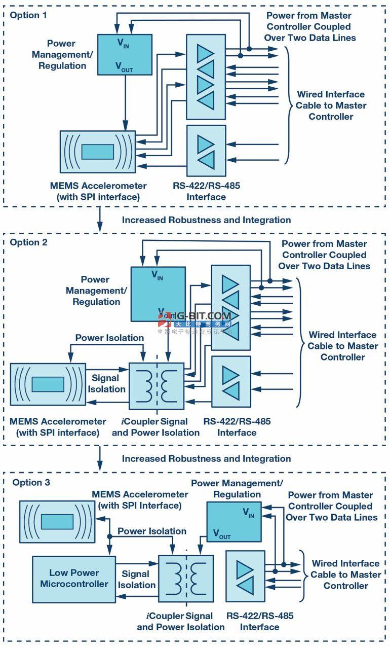 为工业4.0启用可靠的基于状态的有线监控 <第一部分>