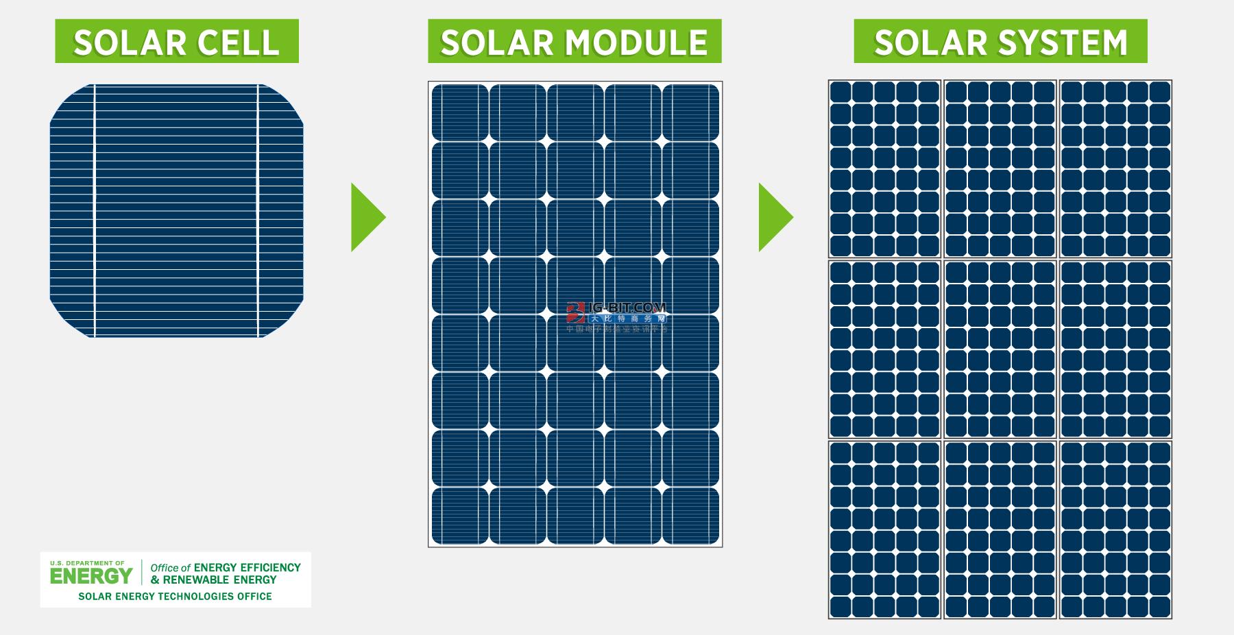"""太阳能制造业在2023年达到拐点后转向""""节约型""""技术进步"""