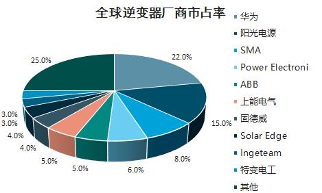 020Q1财报分析: 逆变器企业头部集中度凸显 锦浪、上能净利正增长