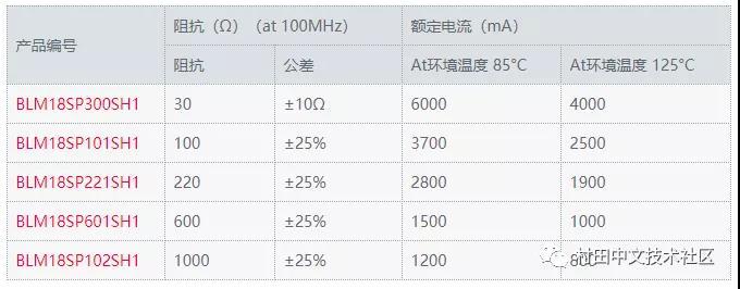 村田推出車載電源用超小級別的鐵氧體磁珠
