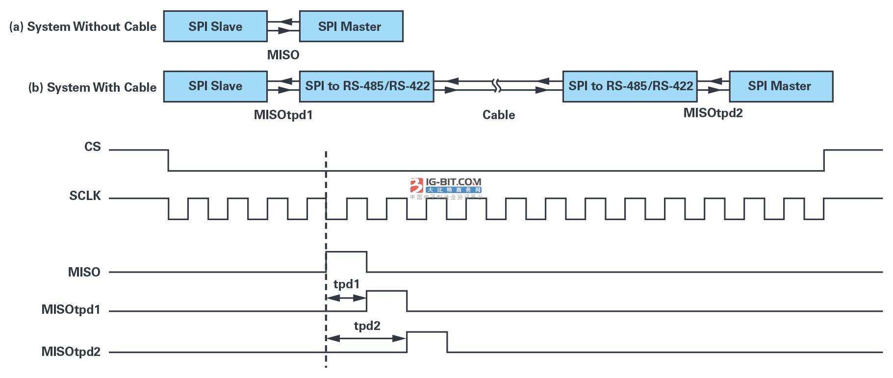为工业4.0启用可靠的基于状态的有线监控——第2部分