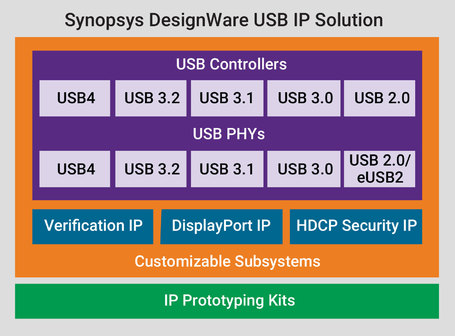 新思科技推出业界首款完整的USB4 IP解决方案