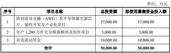 仕佳光子登陆科创板 募资5亿用于光纤连接器、激光器等器件