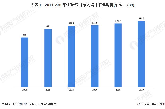 2020年全球及中国储能行业市场规模及发展趋势分析 国内市场规模增速放缓
