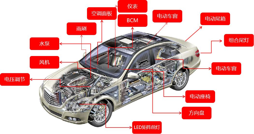 国产车规级32位MCU的崛起之势