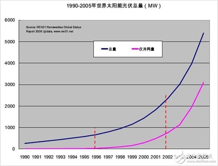 详细解读:太阳能光伏连接器mc4
