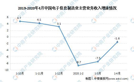 2020年中国电源适配器行业市场发展趋势分析