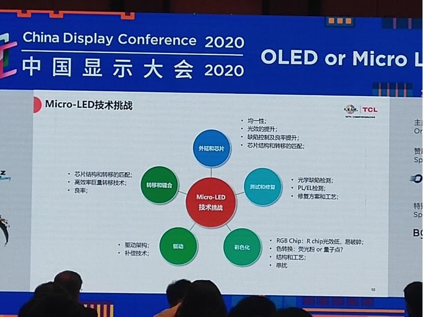 TCL:下一代显示技术Micro-LED有机遇也有挑战