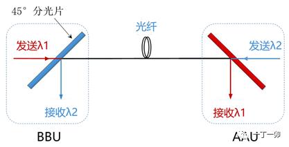单纤双向(Bidi)是如何实现的?会在5G前传中占一席之地吗?